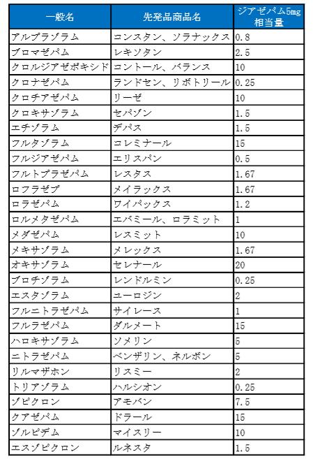 ジアゼパム換算表